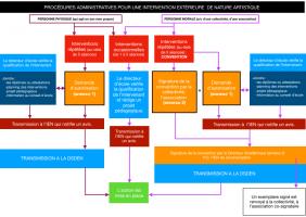 Procédures administratives pour une intervention extérieure de nature artistique